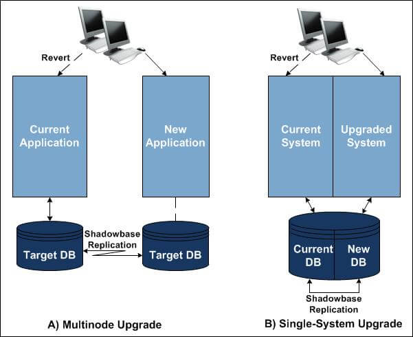 "Diagram of HPE Shadowbase zero application downtime. Two ZDM examples, one a multi-node upgrade, the other a single-system upgrade. For a full image description, please see the paragraph that starts with ""Figure 1 illustrates."""