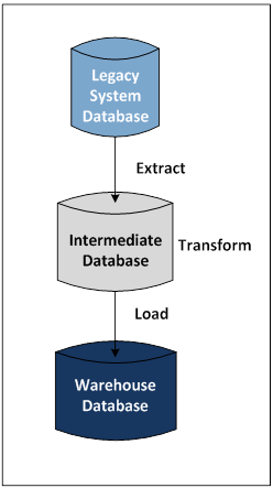 An extract, transform, and load sequence from a legacy system database to an intermediate database to a warehouse database