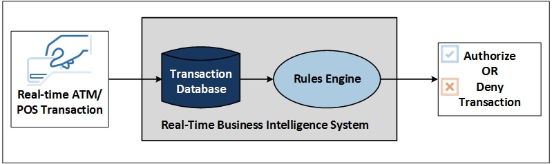 "Diagram of a real-time business intelligence fraud-detection system (please see ""Figure 1 depicts"" paragraph for full description)"