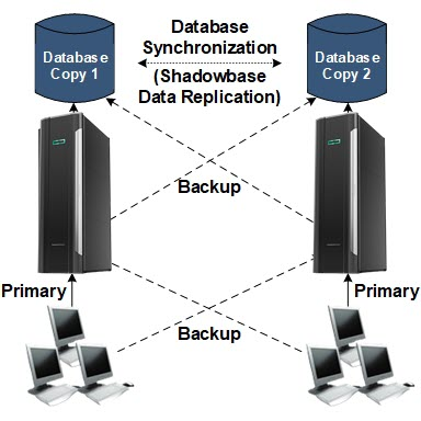 "Diagram of how an HPE Shadowbase Active/Active system works. Please see the paragraph that starts with ""As show in Figure 2"" for a full image description."