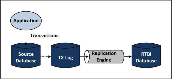 "Diagram of data consolidation (please see ""Figure 4 depicts"" paragraph for full description)"