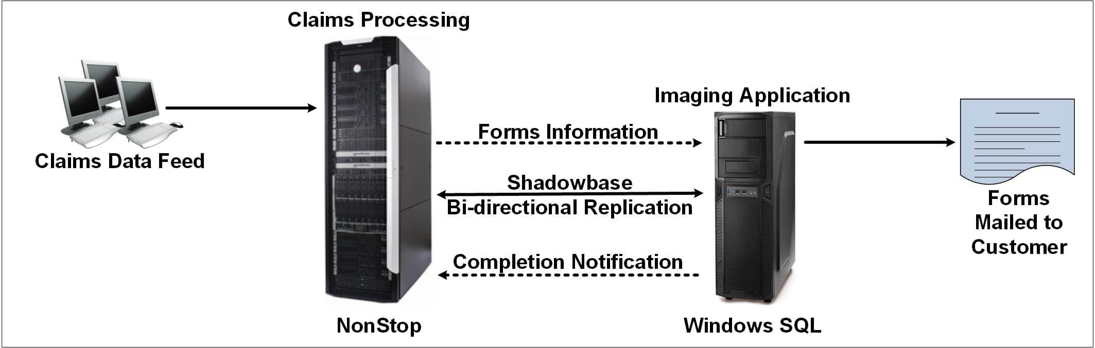 "Diagram depicting Shadowbase Heterogeneous Systems. For a full image description, please see the paragraph that starts with ""In Figure 1."""