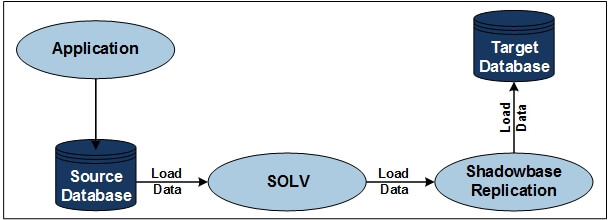 "Diagram of Sample SOLV snapshot loading architecture (please see the paragraph that starts with ""HPE Shadowbase SOLV Snapshot Loading as"" for a full image description)."
