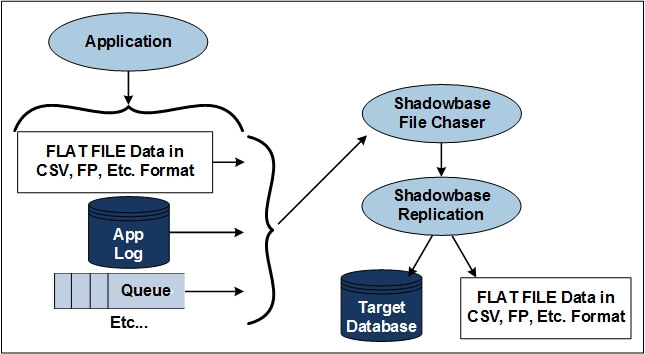 "Diagram of Shadowbase File Chaser - (please see the paragraph that starts with ""Figure 3 depicts"" for a full image description.)"