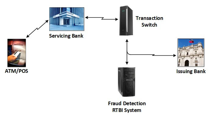 "Diagram of a fraud detection system integrated with ATM/POS service (please see ""Figure 2 depicts"" paragraph for full description)"