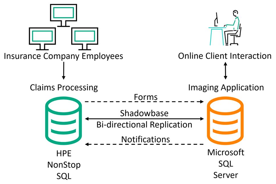 Diagram of insurance company users making changes to a claims processing application running on a NonStop SQL server, which sends forms information to an imaging application on a Windows SQL Server. The imaging application sends notification status updates back to the NonStop SQL server, with Shadowbase bi-directional replication keeping both databases synchronized. A GUI was developed to enable the end users to access an online portal which sinds and receives updates to the imaging application on the Windows SQL server.