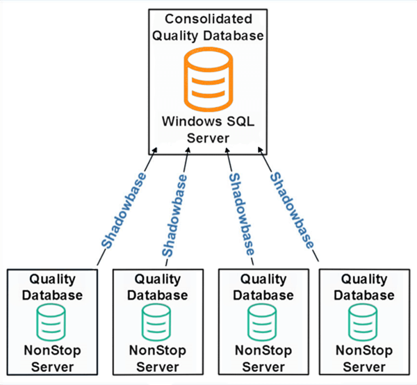 Diagram of regional quality databases on running on NonStop Servers, with Shadowbase uni-directional sending the data through a heterogeneous replication stream from the NonStop Servers to a consolidated quality database on a Windows SQL Server