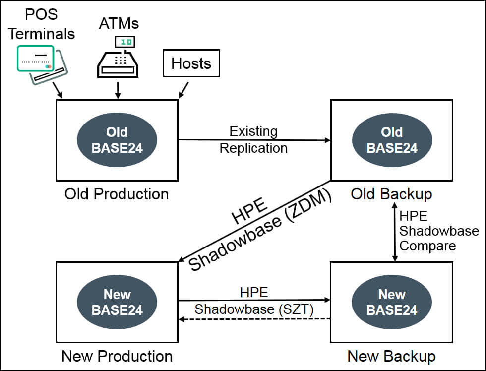 Diagram of a ZDM from a uni-directional environment to a sizzling-hot-takeover (SZT, also known as active/almost-active) business continuity architecture from an old replication engine to Shadowbase. The top half of the diagram depicts POS Terminals, host institutions, and ATMs connected to an old BASE24 application and database pair, whose transaction changes are replicated by an old replication engine to the old backup consisting an old BASE24 application and database pair. This top half of the diagram represents the old environment. Shadowbase ZDM is connected from the old backup to the new production system, with Shadowbase SZT replicating from the new production to the new backup to keep the backup environment consistent. If a failover must be performed from the new production to the new backup, then a replication stream must be connected from the new backup system to the new production system.