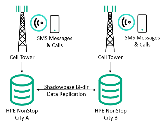 Diagram of a text message and cellular application connected to a regional cell tower, which sends the data to regional NonStop server in City A. These changes are replicated by Shadowbase bi-directional replication to all other regional NonStop servers in the system for synchronization. A similar configuration is shown on the right-half of the image, with another SMS and cellular application connected to a cell tower, which then routes the data to a regional NonStop Server on City B.