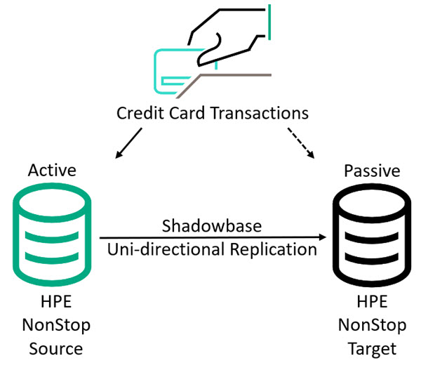 Diagram of a credit card application posting its transactions to an active NonStop database, with Shadowbase uni-directional replication sending the transaction changes from the active database to the passive database. If the active NonStop fails for some reason, users are connected to the passive database by the credit card company's IT team.