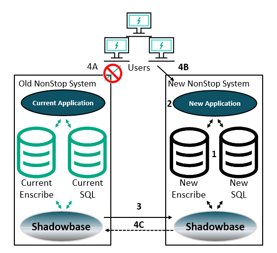 Diagram of HPE Shadowbase ZDM architecture: Users are connected to a primary NonStop Server running the current application, connected to an Enscribe and SQL database, with the transaction changes being picked up by Shadowbase from the audit trail, and replicated to a backup NonStop server. To perform the ZDM, first, setup the new databases on the future production system. Second, set up Shadowbase replication from the current production system to Shadowbase on the future production system (and ensure the transactions are appearing in the new database). Third, bring up the new application and thoroughly test it to ensure transactional consistency (Shadowbase Compare is an excellent product for this verification step). Fourth, disconnect the users from old application on the old production system, then connect them to the new application on the new production system, and use Shadowbase to failback to the old production system if necessary.