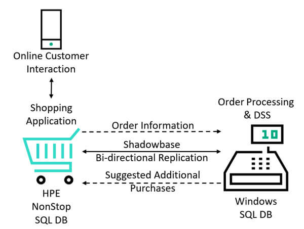 Diagram depicting an online customer interacts with a shopping application on a NonStop SQL server, which sends order information to an order processing application on a Windows SQL server, which sends back suggested additional purchases to the shopping application, while Shadowbase Bi-directional replication keeping the databases synchronized in real-time.