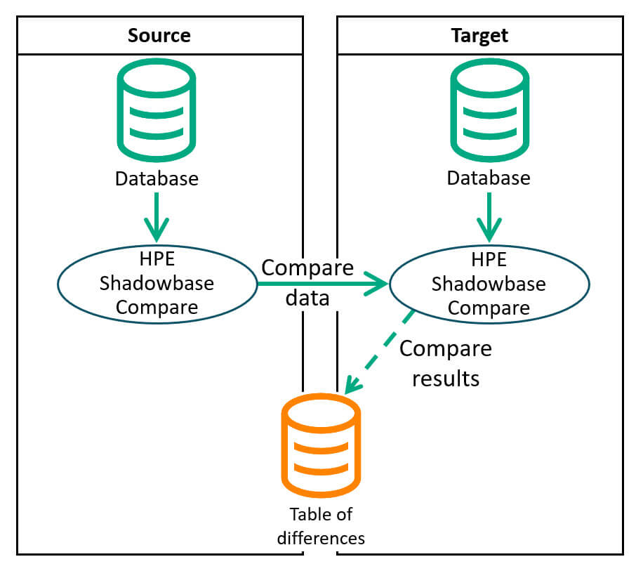 Compare the databases