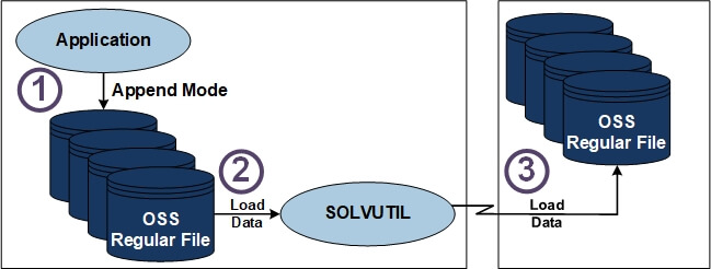 SOLVUTIL Diagram