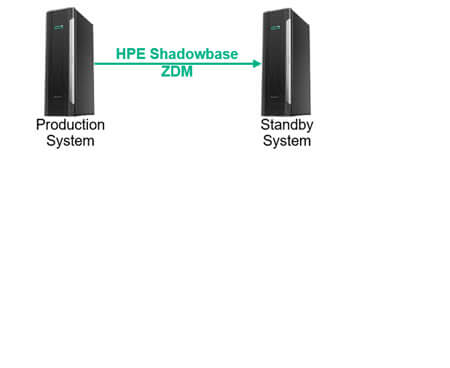2-system architecture