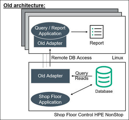 remote querying